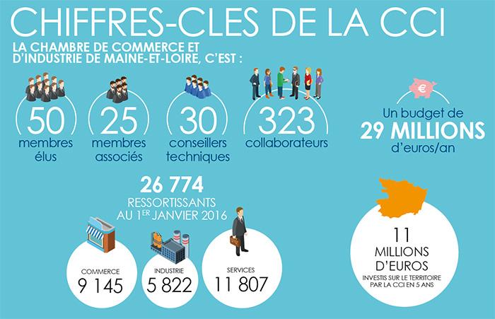 Bilan de mandature 2011 2016 cci maine et loire - Chambre de commerce bobigny adresse ...